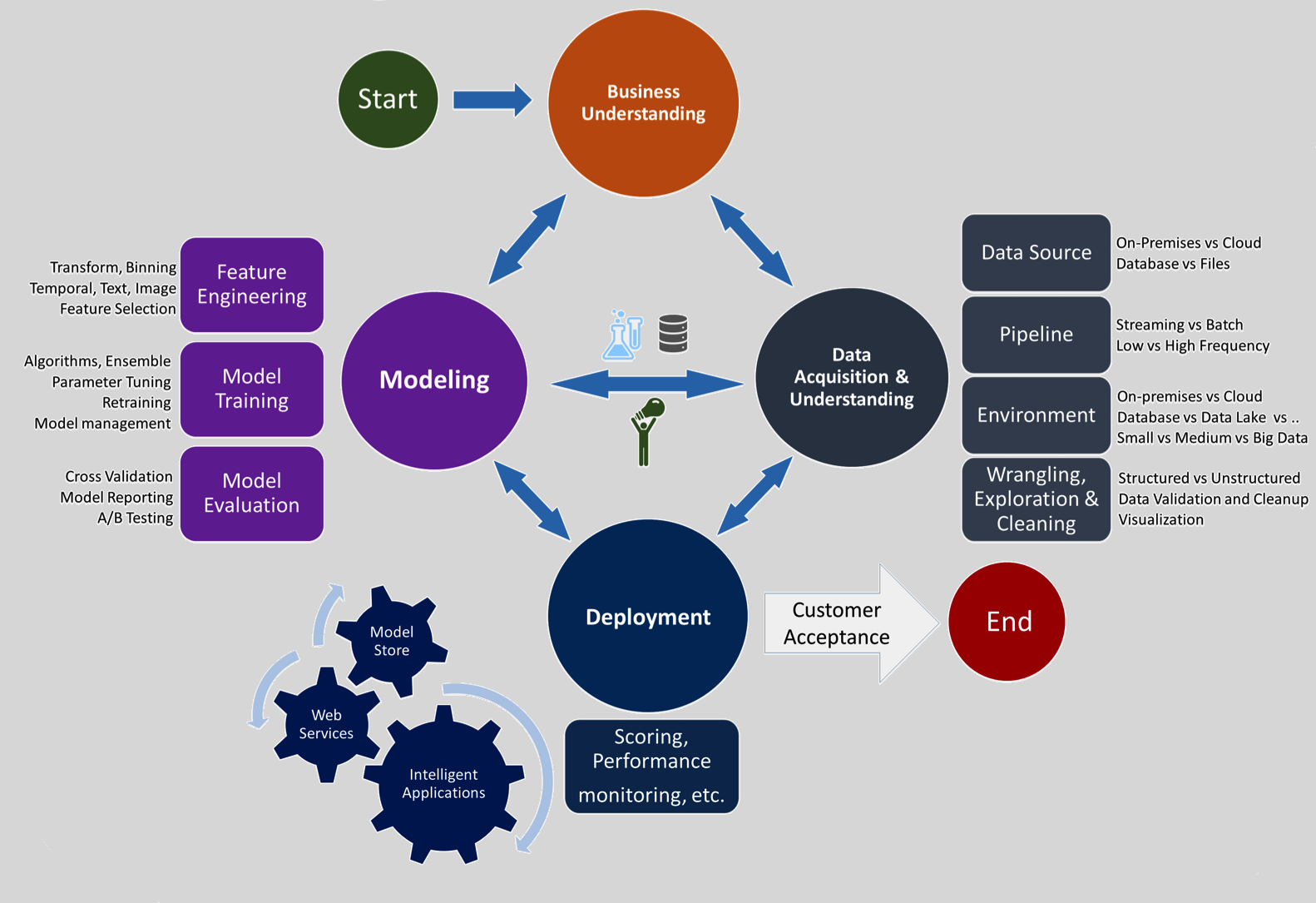 Team Data Science Process